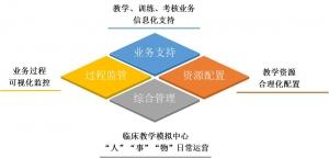 """浙江""""康为医疗""""OSCE考试中心管理系统"""